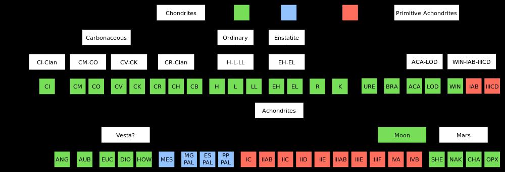 meteorites-classification